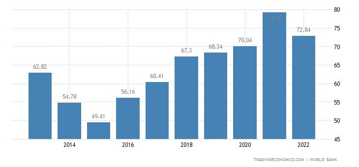 Ghana GDP