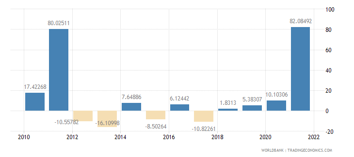 ghana general government final consumption expenditure annual percent growth wb data