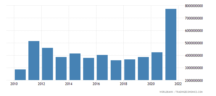 ghana general government final consumption expenditure constant 2000 us dollar wb data