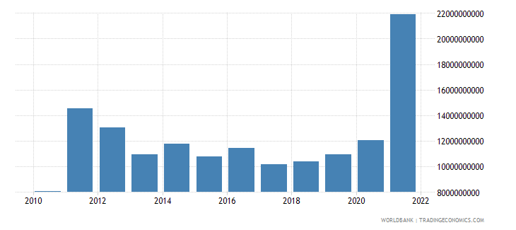 ghana general government final consumption expenditure constant lcu wb data