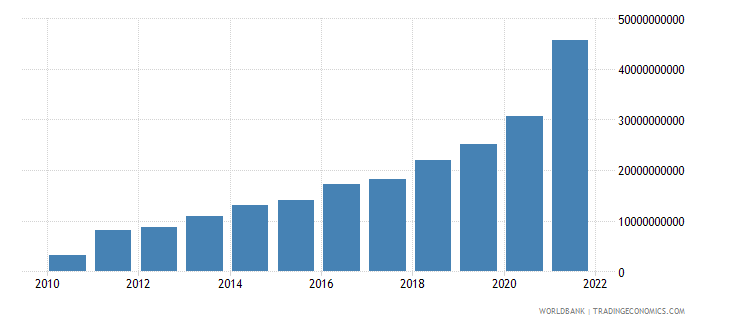 ghana general government final consumption expenditure current lcu wb data