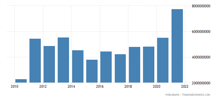 ghana general government final consumption expenditure us dollar wb data
