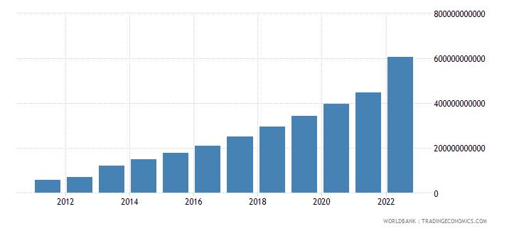 ghana gni current lcu wb data