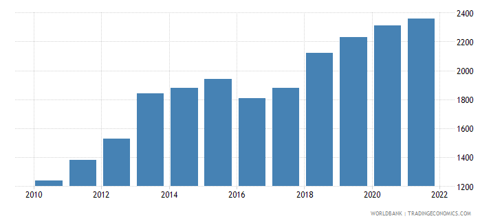 ghana gni per capita atlas method us dollar wb data