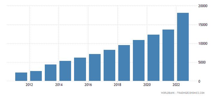 ghana gni per capita current lcu wb data