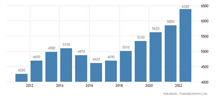 ghana gni per capita ppp us dollar wb data