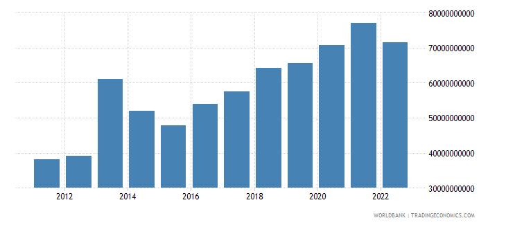 ghana gni us dollar wb data