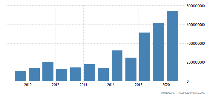 ghana goods and services expense current lcu wb data