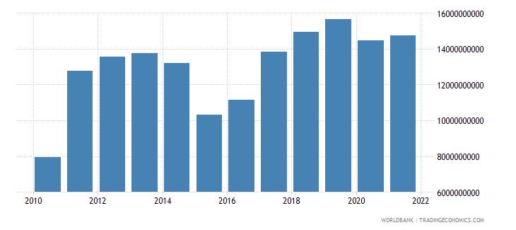 ghana goods exports bop us dollar wb data