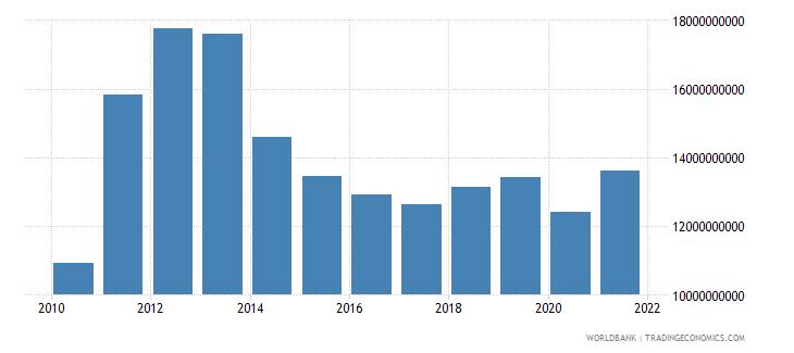 ghana goods imports bop us dollar wb data