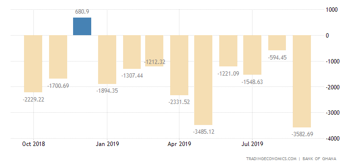 Ghana Government Budget Value