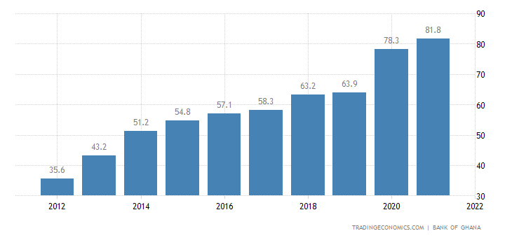 Ghana Government Debt to GDP