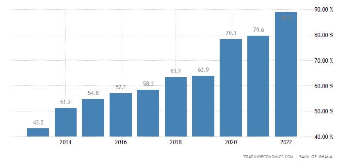 Ghana Government Debt to GDP