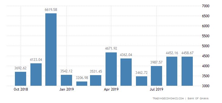 Ghana Government Revenues