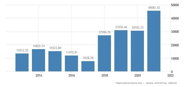 Ghana Government Spending