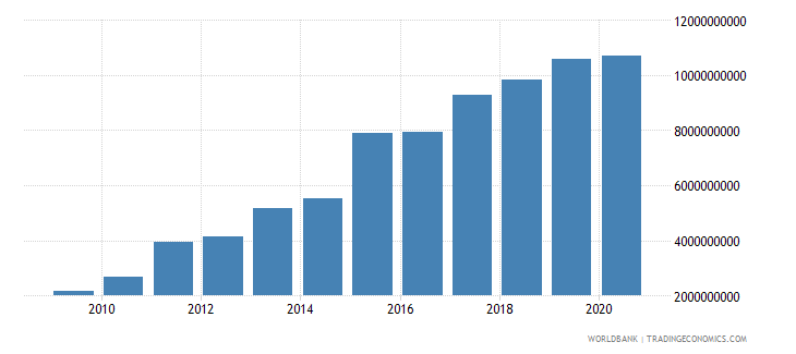 ghana grants and other revenue current lcu wb data