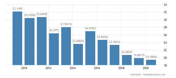 ghana grants and other revenue percent of revenue wb data