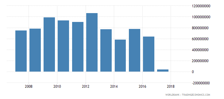 ghana grants excluding technical cooperation us dollar wb data