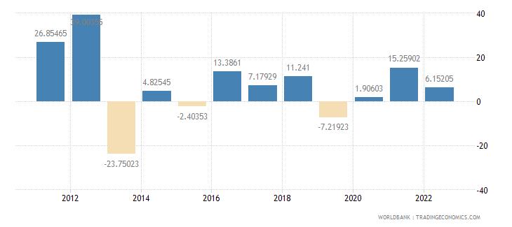 ghana gross capital formation annual percent growth wb data