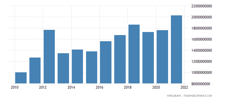 ghana gross capital formation constant 2000 us dollar wb data