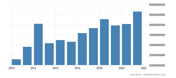 ghana gross capital formation constant lcu wb data