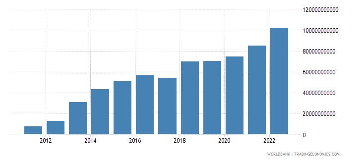 ghana gross capital formation current lcu wb data