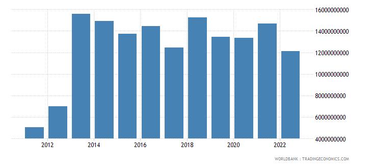 ghana gross capital formation us dollar wb data