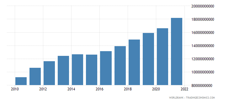 ghana gross domestic income constant lcu wb data