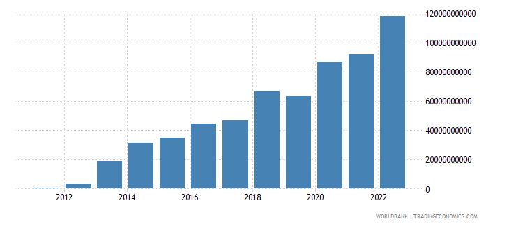 ghana gross domestic savings current lcu wb data