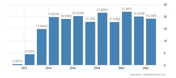 ghana gross domestic savings percent of gdp wb data
