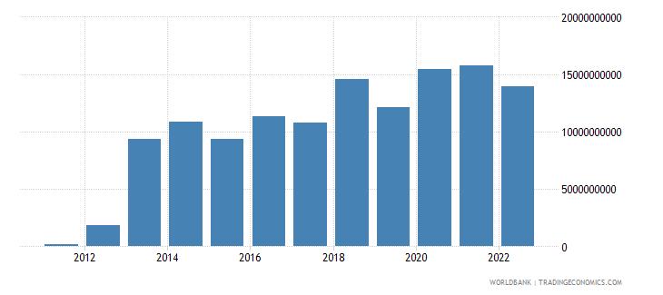 ghana gross domestic savings us dollar wb data