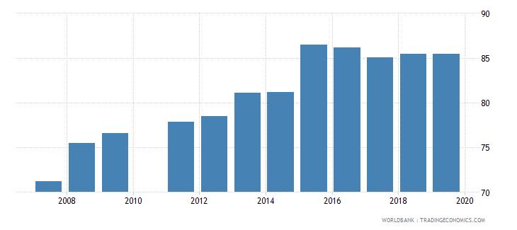 ghana gross enrolment ratio lower secondary both sexes percent wb data