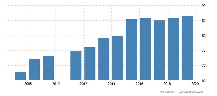 ghana gross enrolment ratio lower secondary female percent wb data