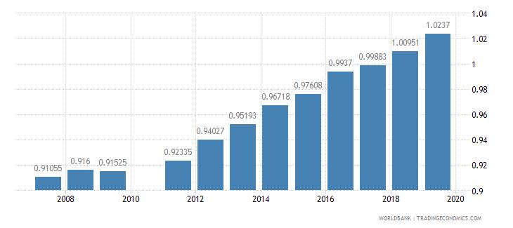 ghana gross enrolment ratio lower secondary gender parity index gpi wb data