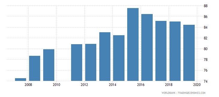ghana gross enrolment ratio lower secondary male percent wb data