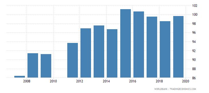 ghana gross enrolment ratio primary and lower secondary female percent wb data