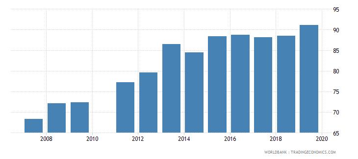 ghana gross enrolment ratio primary and secondary female percent wb data