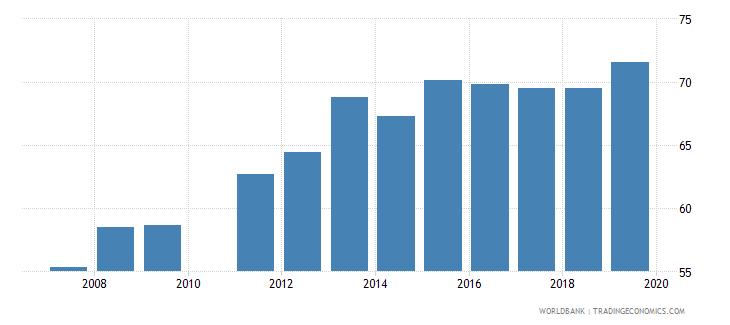 ghana gross enrolment ratio primary to tertiary both sexes percent wb data