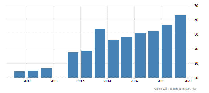 ghana gross enrolment ratio upper secondary both sexes percent wb data