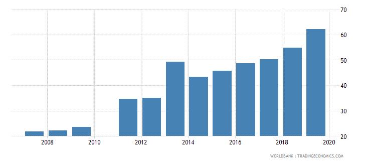 ghana gross enrolment ratio upper secondary female percent wb data