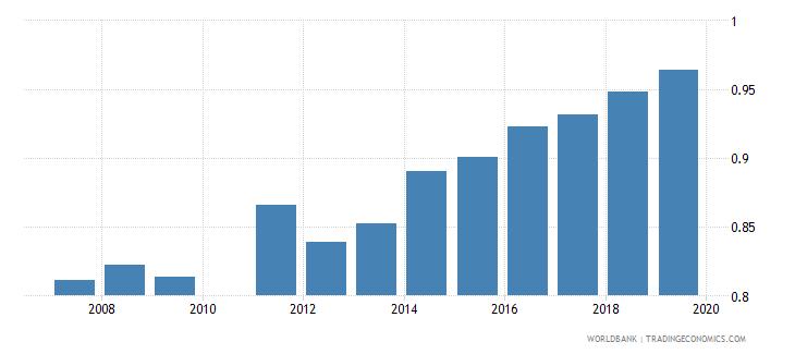 ghana gross enrolment ratio upper secondary gender parity index gpi wb data