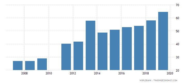 ghana gross enrolment ratio upper secondary male percent wb data
