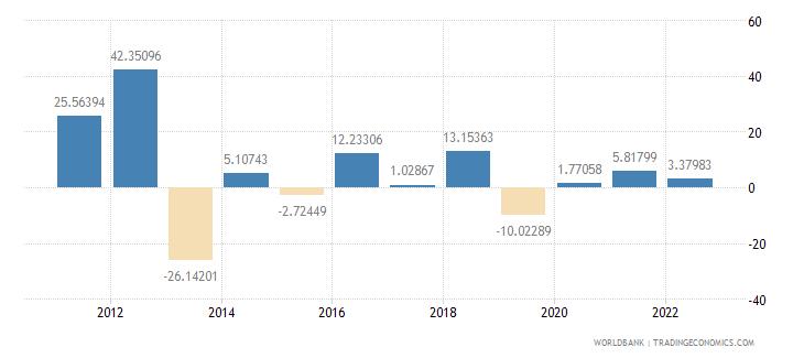 ghana gross fixed capital formation annual percent growth wb data