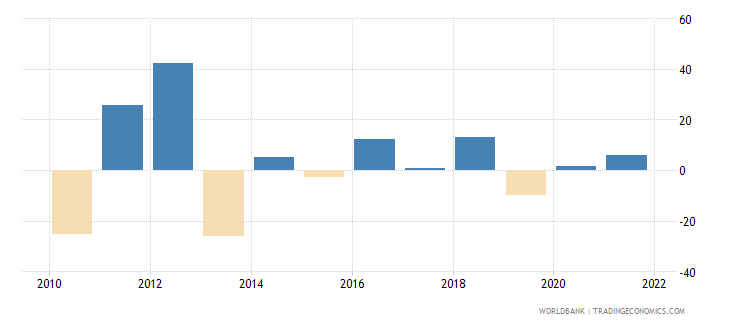 ghana gross fixed capital formation annual percent growth wb data