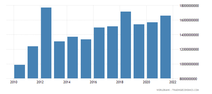 ghana gross fixed capital formation constant 2000 us dollar wb data