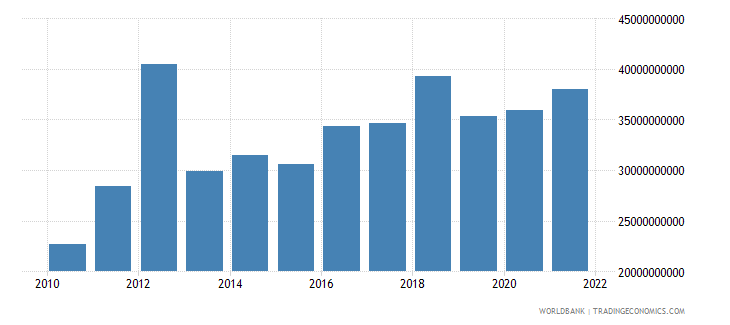 ghana gross fixed capital formation constant lcu wb data
