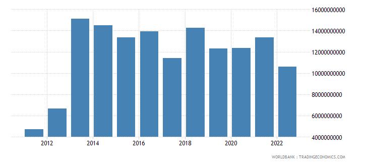 ghana gross fixed capital formation us dollar wb data
