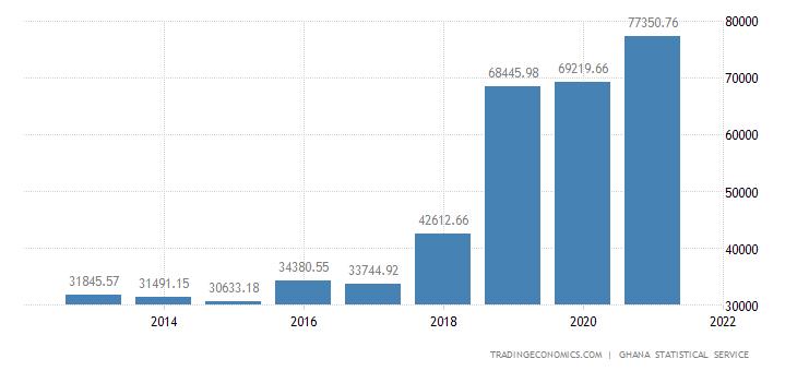 Ghana Gross Fixed Capital Formation