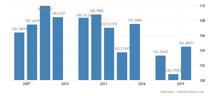 ghana gross intake rate in grade 1 female percent of relevant age group wb data