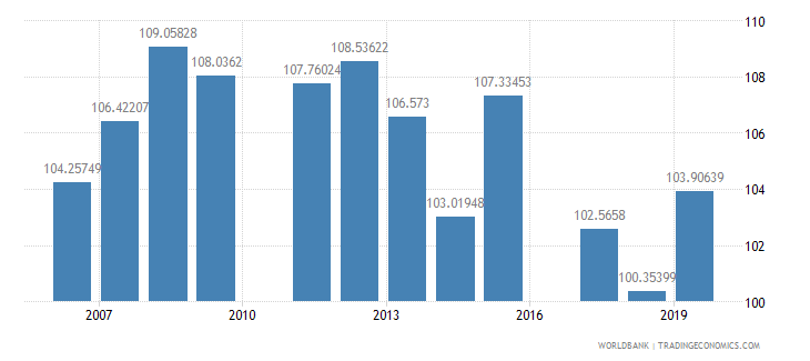 ghana gross intake rate in grade 1 total percent of relevant age group wb data